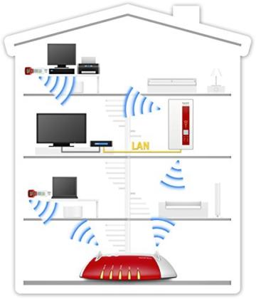 AVM FRITZ!WLAN Repeater 1750E - Dual-WLAN AC + N bis zu 1.300 MBit/s 5 GHz + 450MBit/s 2,4 GHz - 4