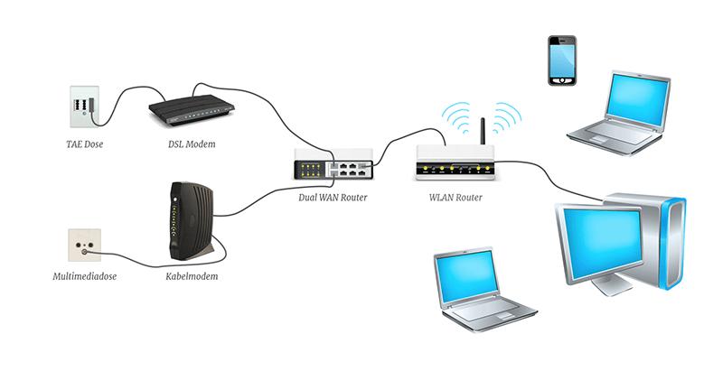 Schema: Dual WAN Router im Netzwerk